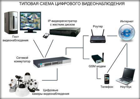 Общая схема системы видеонаблюдения